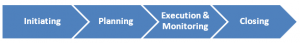 The four phases of the basic project management process