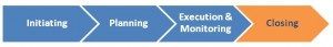 The closing phase of the basic project management process