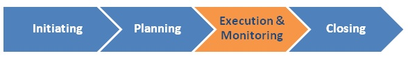 The execution and monitoring phase of the basic project management process