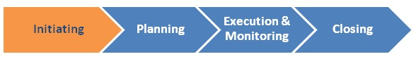 Project initiation is the first phase of the basic project management process