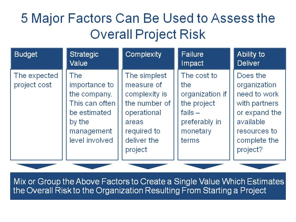 5 Major Factors Can Be Used to Assess the Overall Project Risk
